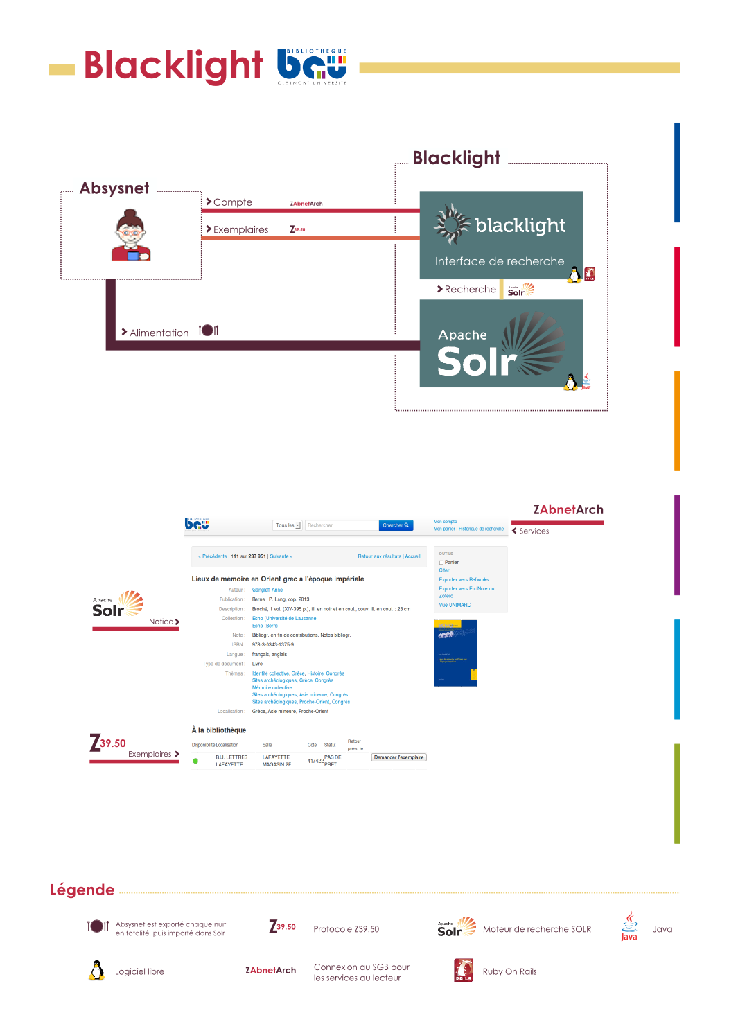 Schéma de l'outil de découverte libre de la BCU