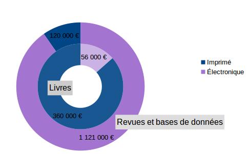 Graphique montrant la répartition des dépenses documentaire par type de ressources