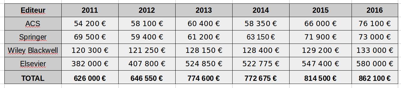 Tableau des coûts à Clermont pour les principaux éditeurs